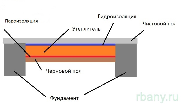 Гидроизоляция для трубы дымохода